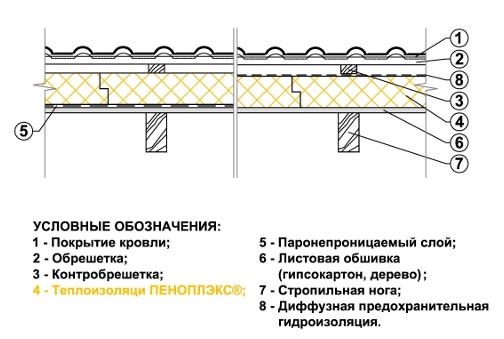Схема теплоизоляции потолка скатной крыши
