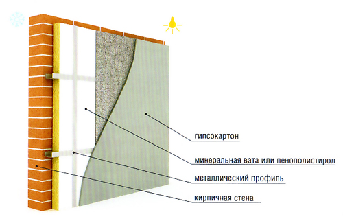 Схема утепления кирпичной стены изнутри