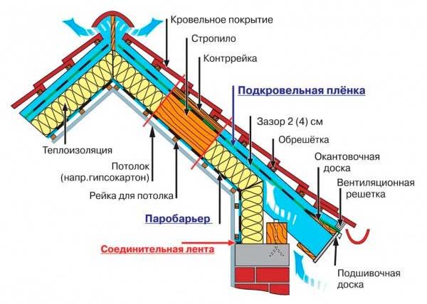 Схема утепления мансарды.