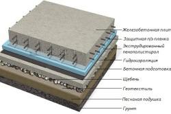 Схема утепления плитного фундамента пеноплексом