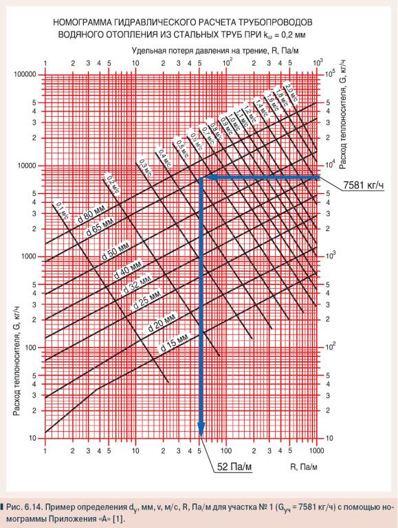 Гидравлический расчет трубопроводов.