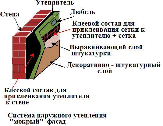 Система утепления кирпичных стен «мокрый» фасад