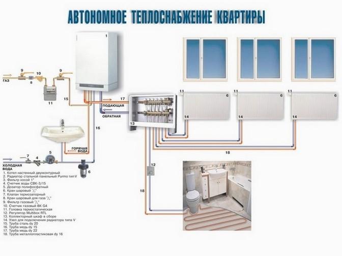 Схема автономного теплоснабжения квартиры