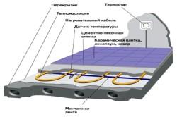 Типичная конструкция «теплого пола»
