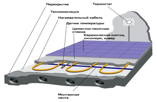Типичная конструкция «теплого пола».
