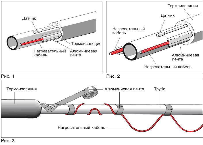 Схема теплоизоляции трубы с помощью нагревательного кабеля