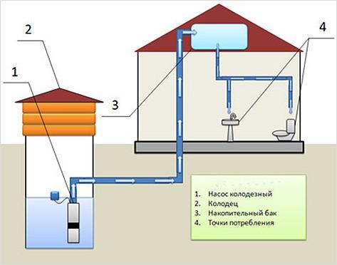 Схема самотечного отопления.