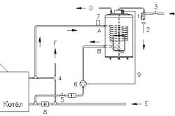 Примерная схема подключения бойлера косвенного нагрева воды