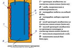 Схема устройства бойлера косвенного нагрева