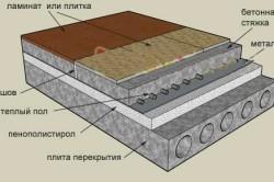 Схема утепления пола пенопластом