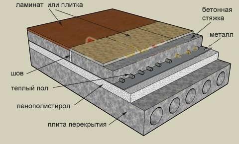 Схема утепления пола пенопластом.