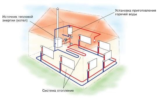 Система отопления.
