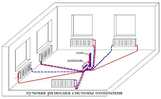 Схема лучевой разводки системы отопления