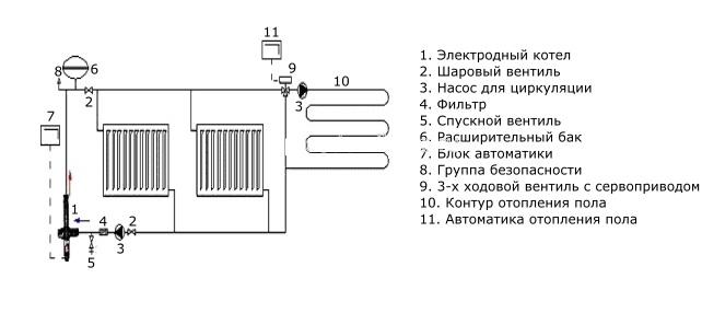 Схема устройства и принцип действия электродного электрического котла.