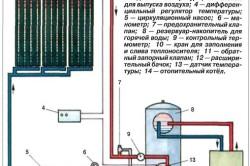Схема циркуляции теплоносителя в солнечной установке.