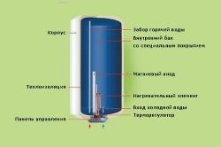 Схема устройства напорного водонагревателя.