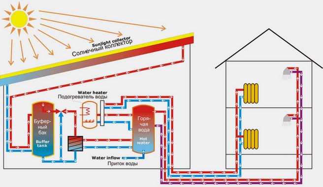 Схема системы многоконтурного отопления с использование солнечного коллектора и дополнительных теплообменников