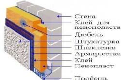 Схема утепления стены пенопластом