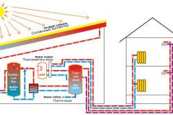 Схема системы многоконтурного отопления с использование солнечного коллектора и дополнительных теплообменников.