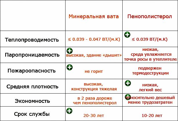 Сравнение характеристик утепелителей