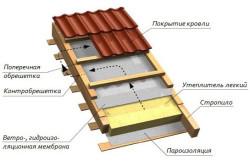 Устройство и утепление крыши