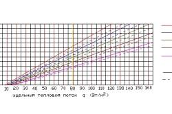 График зависимости удельного теплового потока от средней температуры теплоносителя