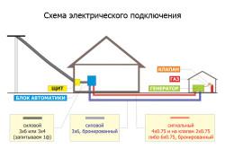 Схема подключения генератора и автоматики