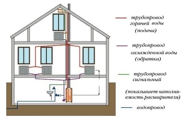 Возможная схема будущей двухтрубной системы отопления.