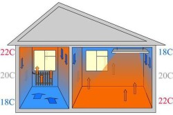 Схемы распространения тепла от радиатора отопления (слева) и инфракрасного обогревателя (справа)