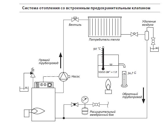 Система отопления со встроенным предохранительным клапаном.