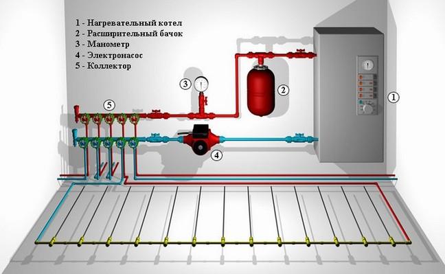 Устройство электрических систем отопления