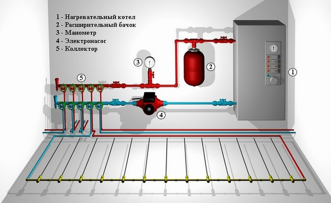 Устройство электрических систем отопления.