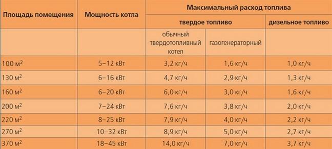 Ориентировочный расчет топлива