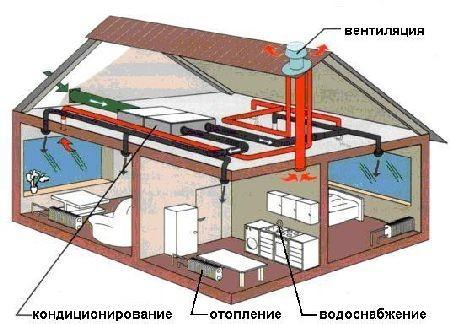 Схема отопления двухэтажного частного дома.