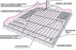 Схема теплого пола