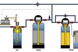 Грубая очистка и обезжелезивание всей воды, умягчение воды для систем отопления и горячего водоснабжения (ГВС)