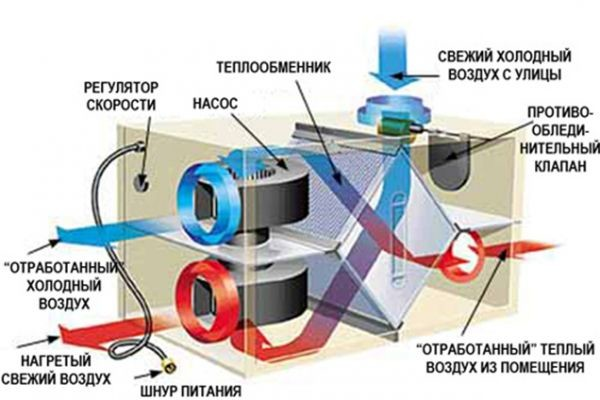 Схема вытяжки для газовой колонки