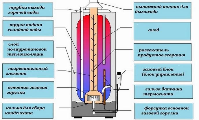 Схема газового накопительного водонагревателя.