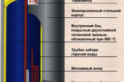 Схема накопительного водонагревателя.
