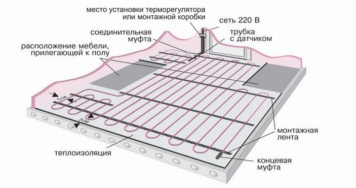 Схема укладки кабеля на пол.