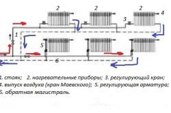 Двухтрубная система отопления с горизонтальной разводкой труб