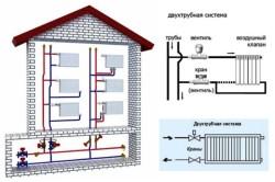 Вертикальная двухтрубная сеть отопления