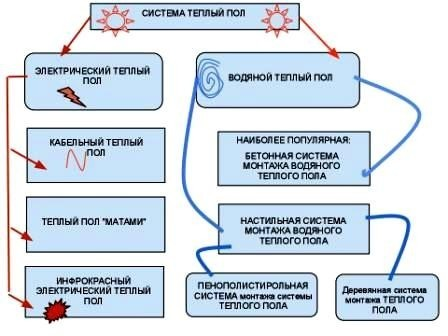 """Схема системы """"теплый пол"""""""