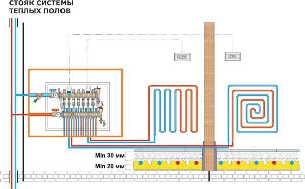 Принцип работы и схема работы теплого водяного пола.