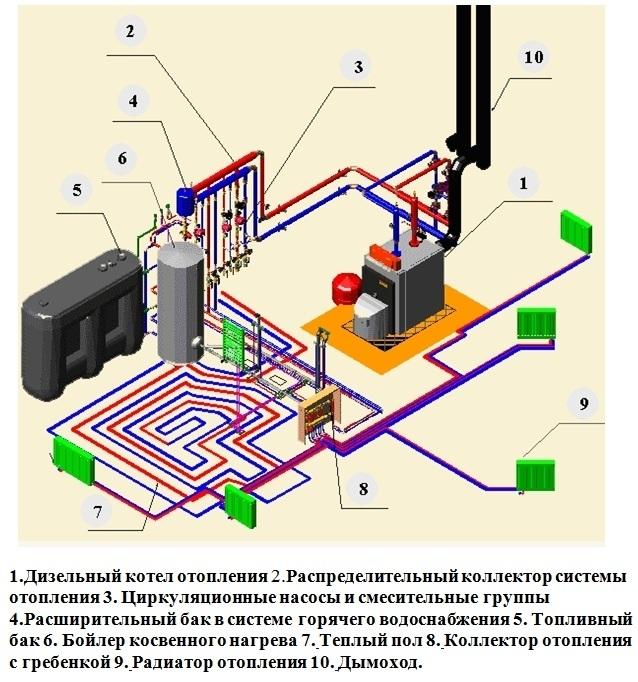 Схема отопления дома дизельным топливом