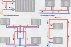 Схема подключения радиаторов (батарей) отопления