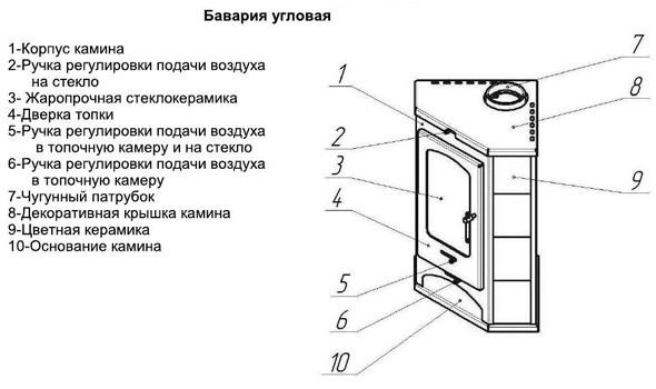 Инструкция печки газель