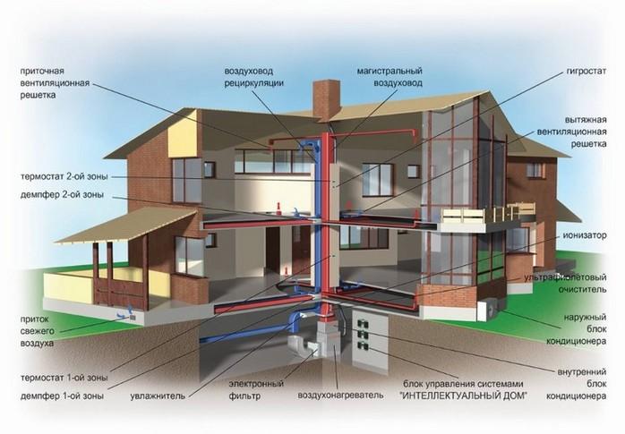Стандартная схема системы воздушного отопления