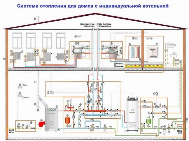 Схема отопления и отопительная система.