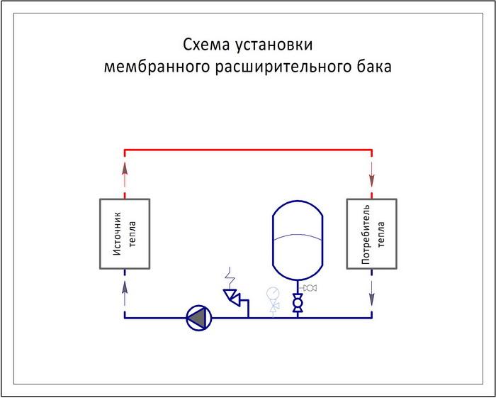 Схема подключения расширительного бака в систему отопления
